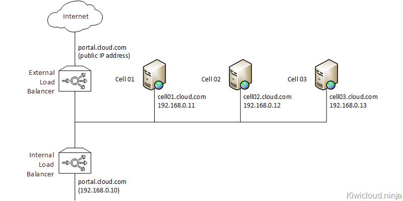 vCloud Director Load Balancing